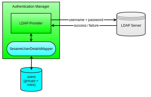 Setup LDAP Authentication for PoolParty